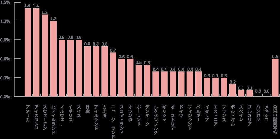 「女性に対する性的暴行」を受けた被害率