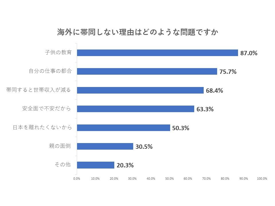 20代から50代の既婚女性320人(東京都内23区 在住,2011年8月インターネットによる調査)